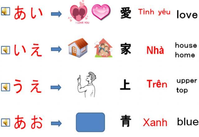Học từ vựng tiếng Nhật theo chủ đề