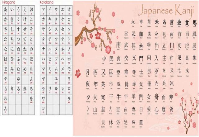 bảng chữ cái kanji và đối tượng học bảng chữ cái
