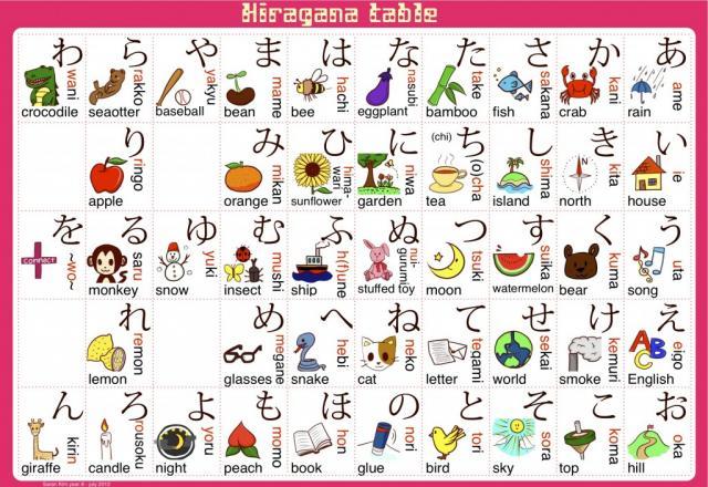 Cùng nhau học bảng chữ cái tiếng nhật hiragana