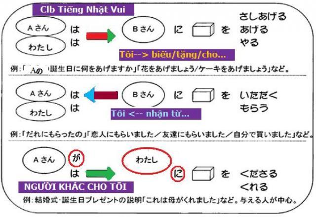 Đâu là nguyên nhân khiến bạn học ngữ pháp tiếng Nhật mãi không khá lên được?