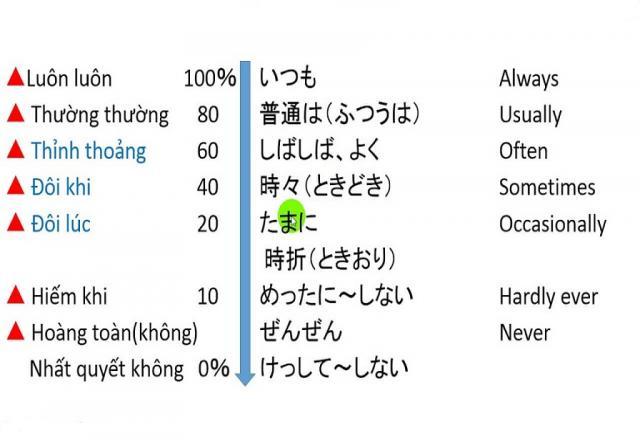 Cùng SOFL học 40 trạng từ trong tiếng Nhật